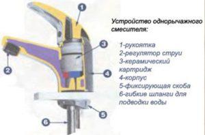 устройство однорычажного смесителя