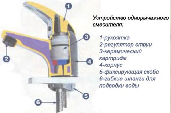 Ремонт смесителя в кухне своими руками
