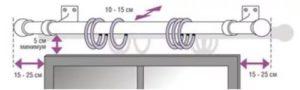 как рассчитать длину карниза для штор