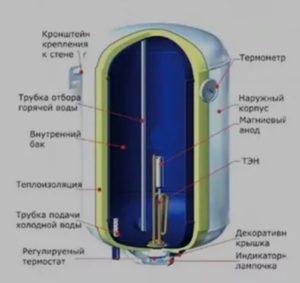 бойлер электрический накопительный