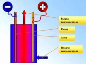 электродный электрокотёл
