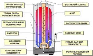 газовый накопительный бойлер