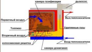 устройство пиролизного котла
