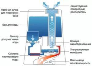 ультразвуковой увлажнитель воздуха устройство